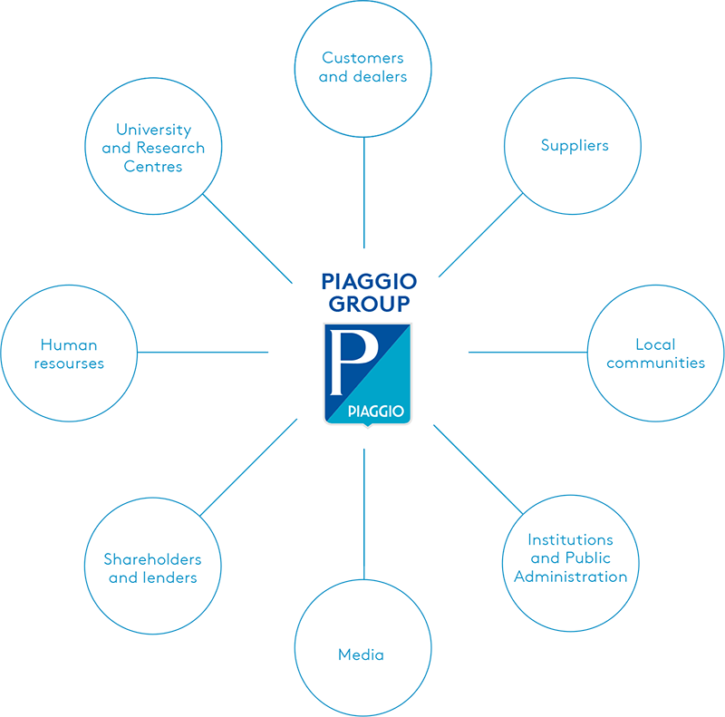 Map of Piaggio Group stakeholders