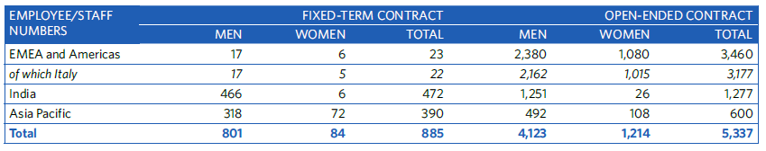 Company employees by contract type, gender and geographic segment as at 31 december 2019