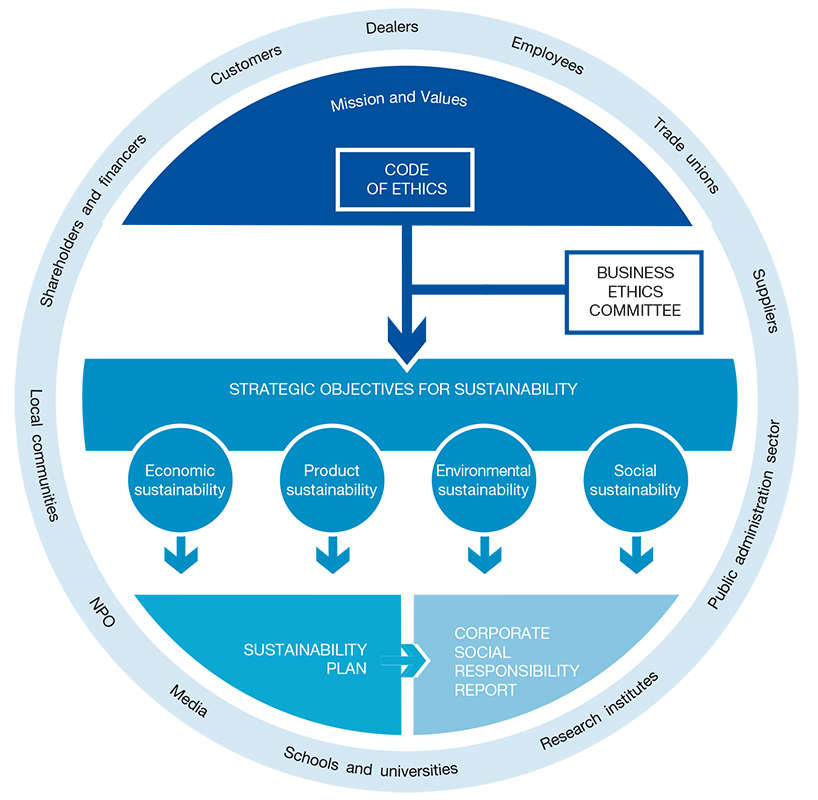 Piaggio's Corporate Social Responsibility Model